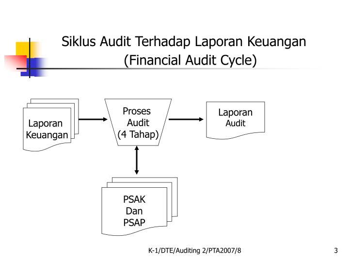 Siklus Audit Terhadap Laporan Keuangan