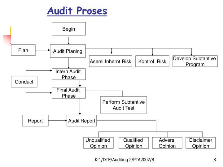 Audit Proses