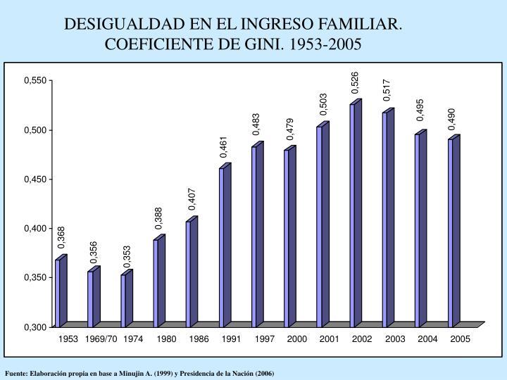 DESIGUALDAD EN EL INGRESO FAMILIAR. COEFICIENTE DE GINI. 1953-2005