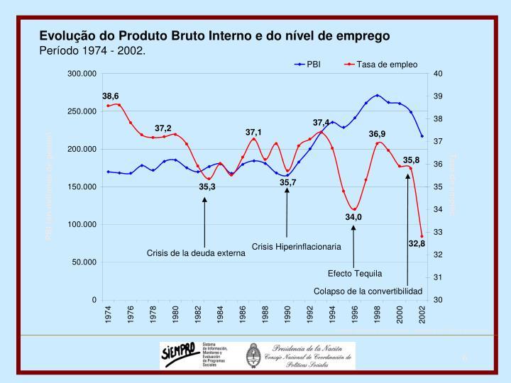Evolução do Produto Bruto Interno e do nível de emprego