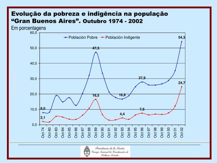Evolução da pobreza e indigência na população