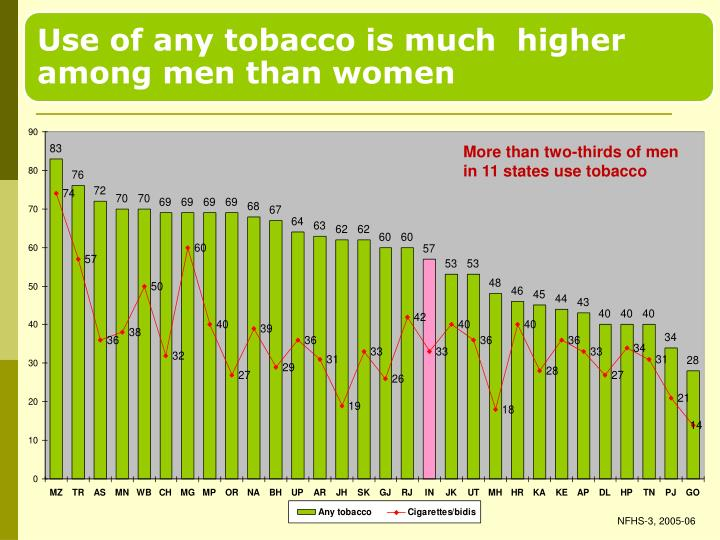 More than two-thirds of men in 11 states use tobacco