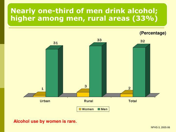 (Percentage)