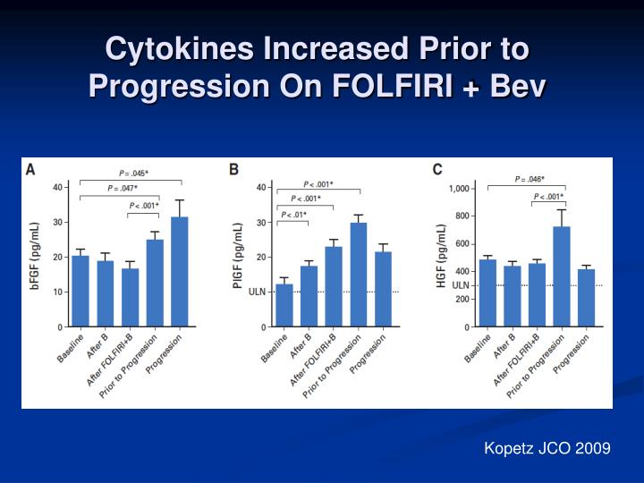 Cytokines Increased Prior to Progression On FOLFIRI + Bev