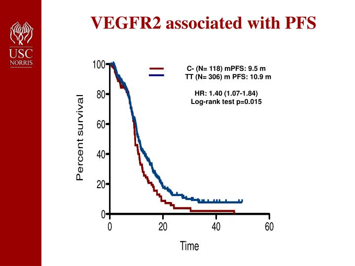 VEGFR2 associated with PFS
