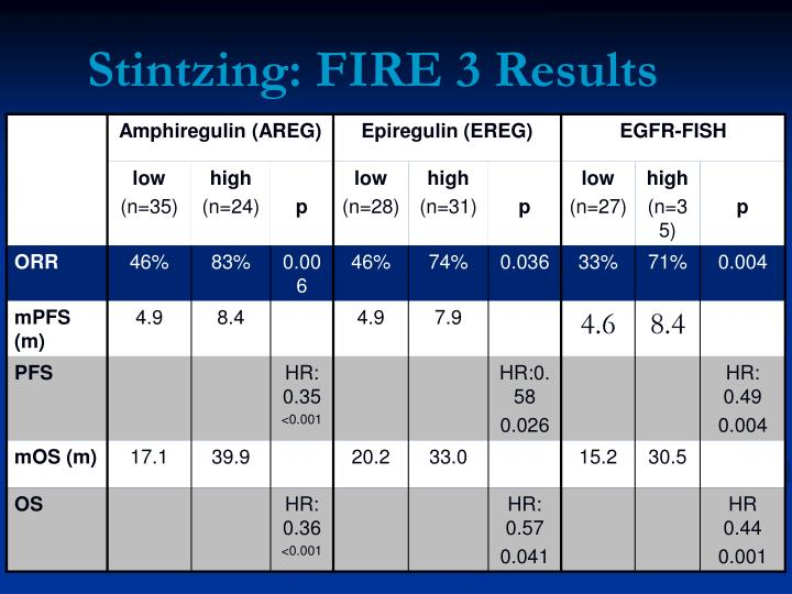 Stintzing: FIRE 3 Results