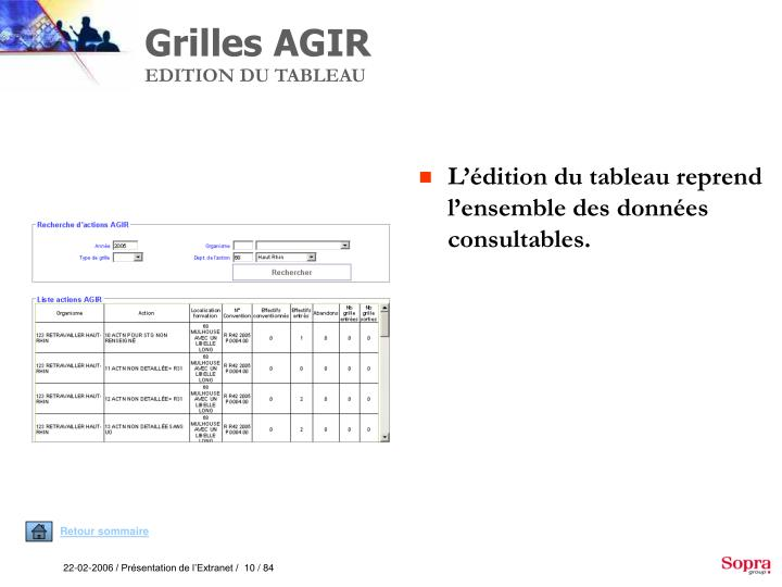 Grilles AGIR
