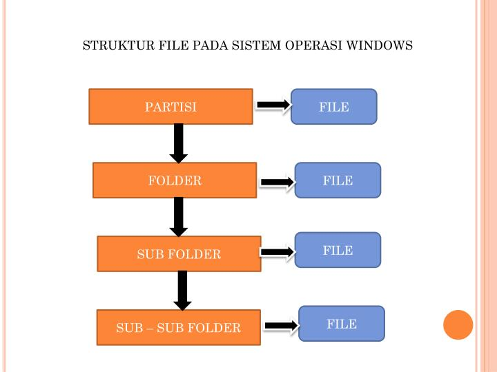 STRUKTUR FILE PADA SISTEM OPERASI WINDOWS