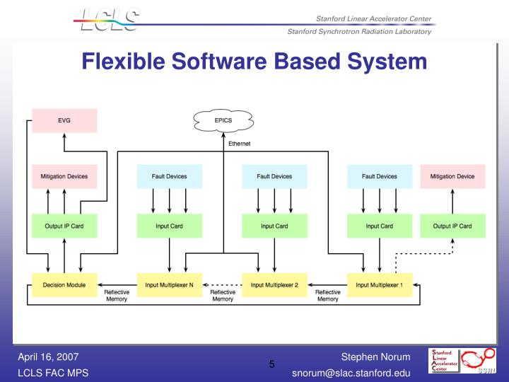 Flexible Software Based System