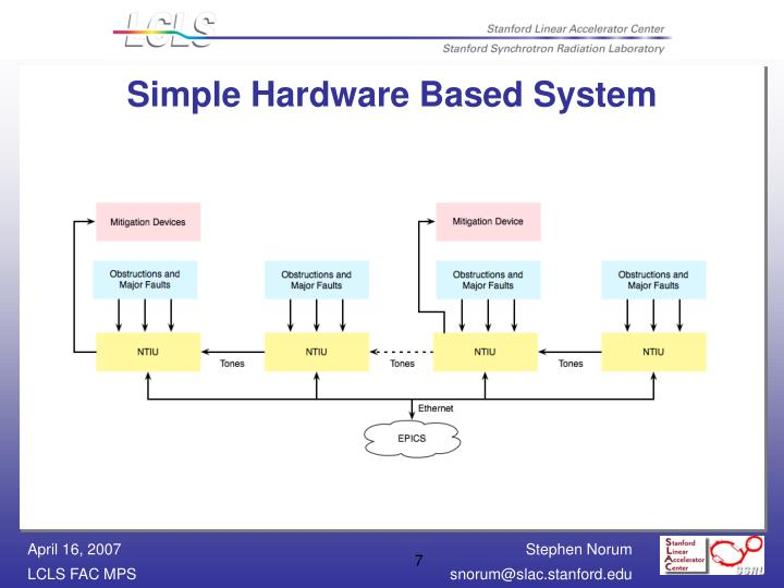 Simple Hardware Based System