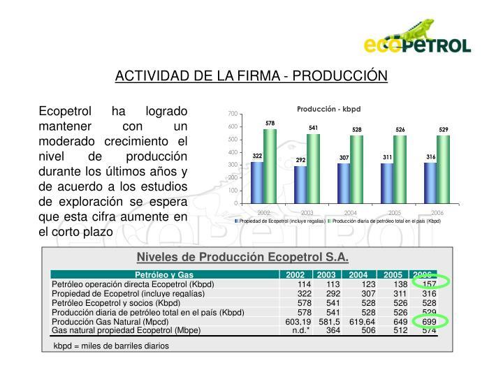 Niveles de Producción Ecopetrol S.A.