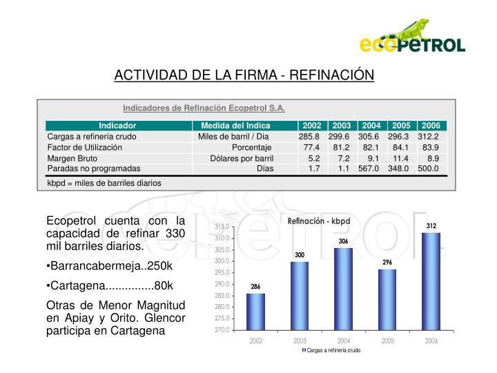 Indicadores de Refinación Ecopetrol S.A.