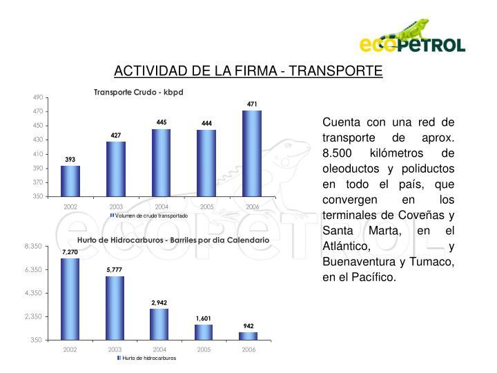 ACTIVIDAD DE LA FIRMA - TRANSPORTE