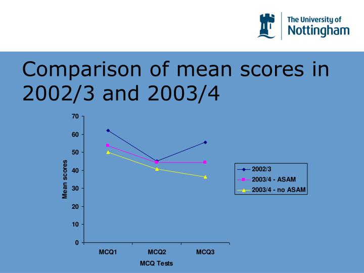 Comparison of mean scores in 2002/3 and 2003/4