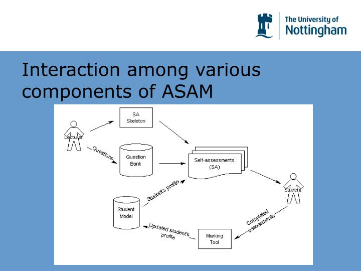 Interaction among various components of ASAM