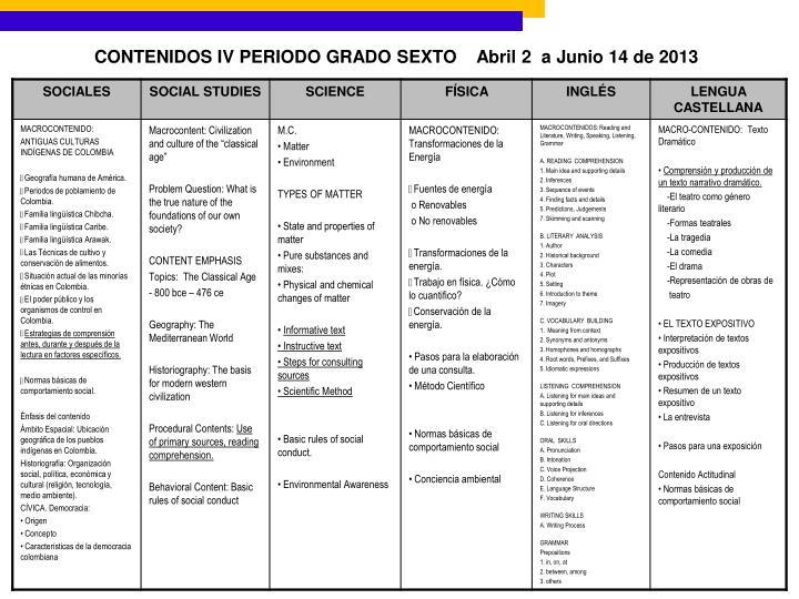 CONTENIDOS IV PERIODO GRADO SEXTO
