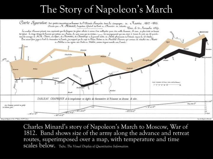 The Story of Napoleon's March