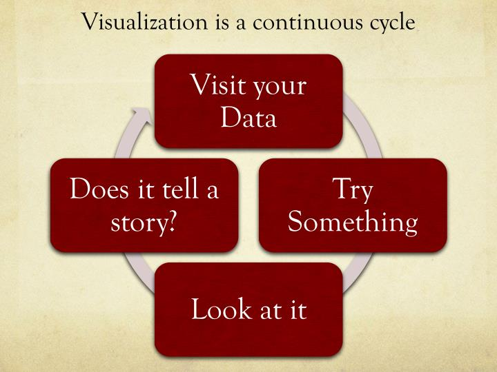 Visualization is a continuous cycle