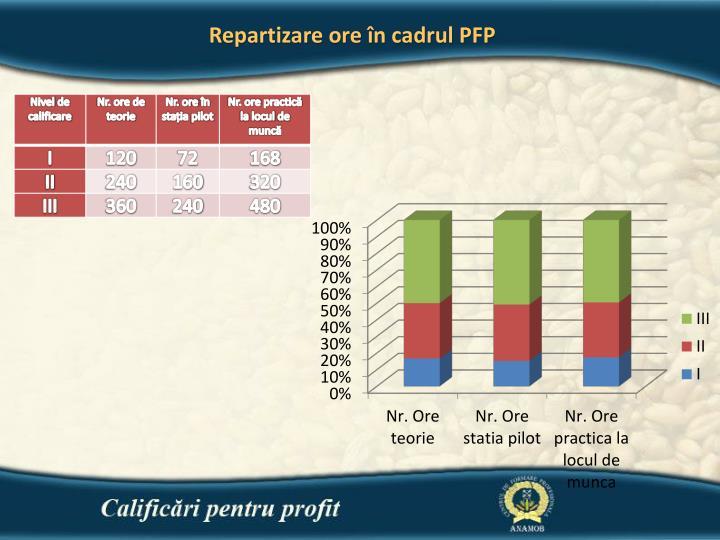 Repartizare ore în cadrul PFP