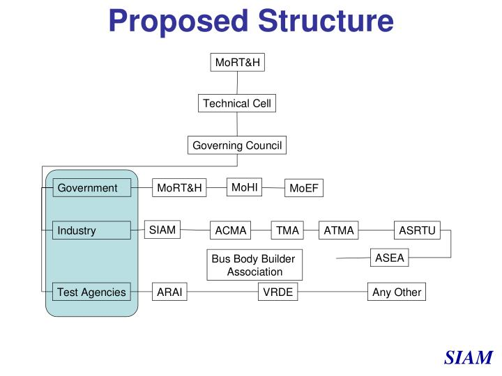 Proposed Structure