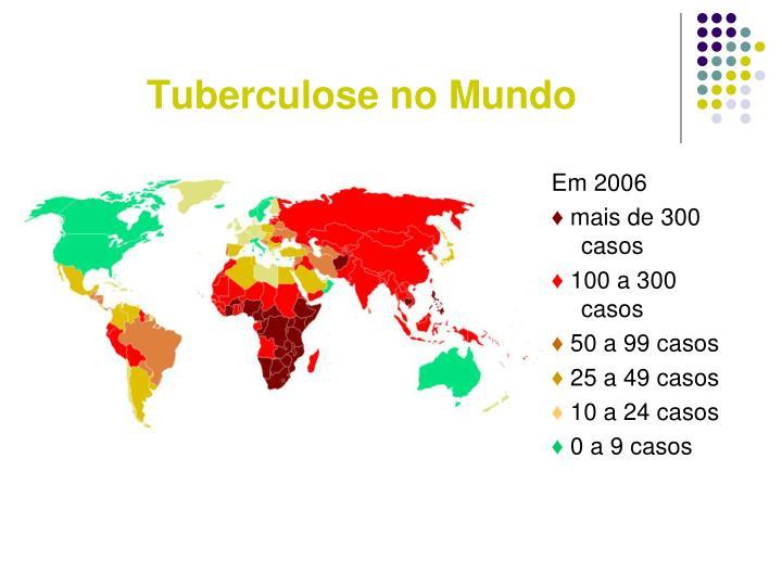 Tuberculose no Mundo