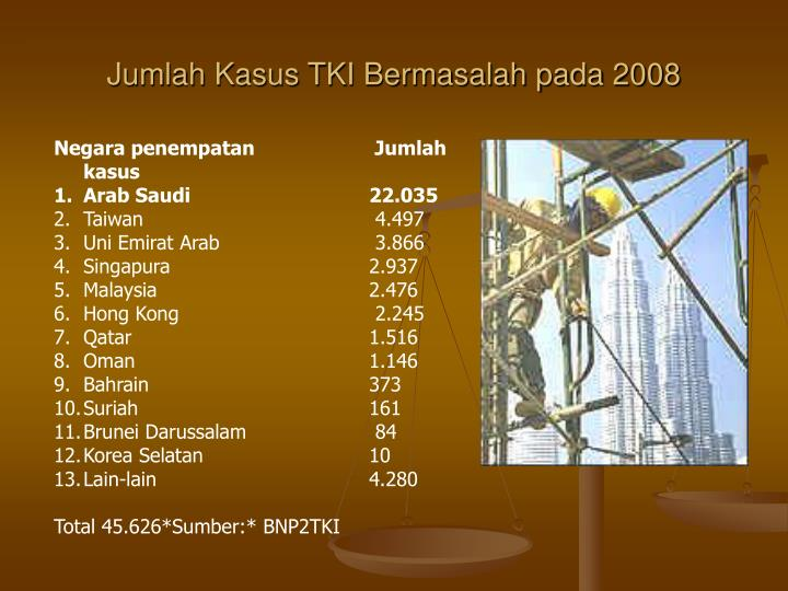 Jumlah Kasus TKI Bermasalah pada 2008