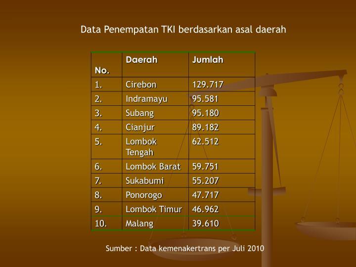 Data Penempatan TKI berdasarkan asal daerah