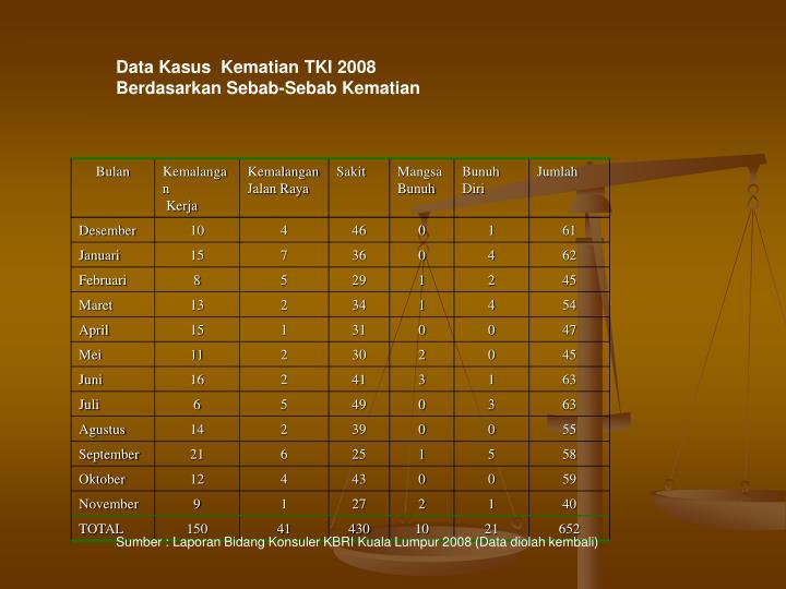 Data Kasus  Kematian TKI 2008