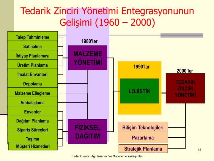 Tedarik Zinciri Yönetimi Entegrasyonunun Gelişimi (