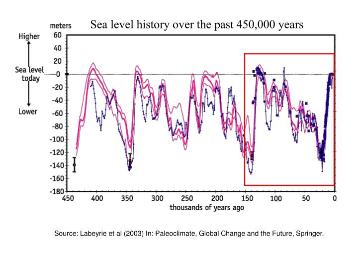 Sea level history over the past 450,000 years