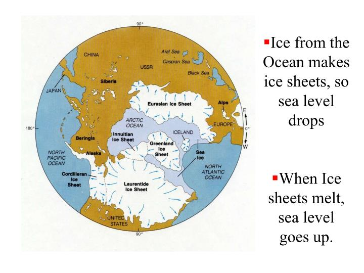 Ice from the Ocean makes ice sheets, so sea level drops
