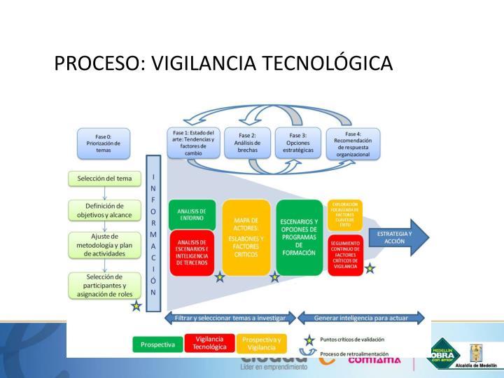 PROCESO: VIGILANCIA TECNOLÓGICA