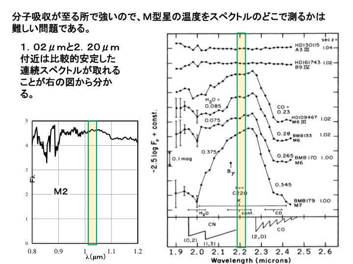 分子吸収が至る所で強いので、M型星の温度をスペクトルのどこで測るかは難しい問題である。