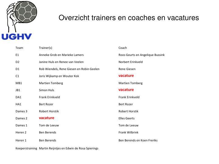 Overzicht trainers en coaches en vacatures