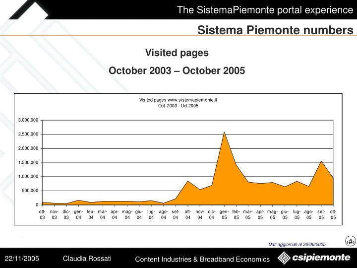 Sistema Piemonte numbers