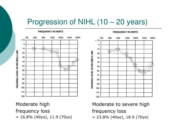 Progression of NIHL (10 – 20 years)