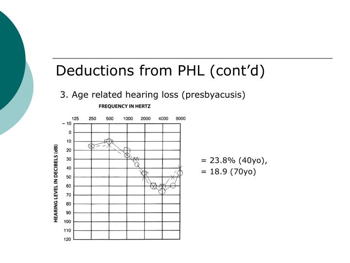Deductions from PHL (cont'd)