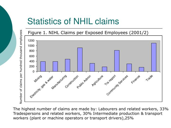Statistics of NHIL claims