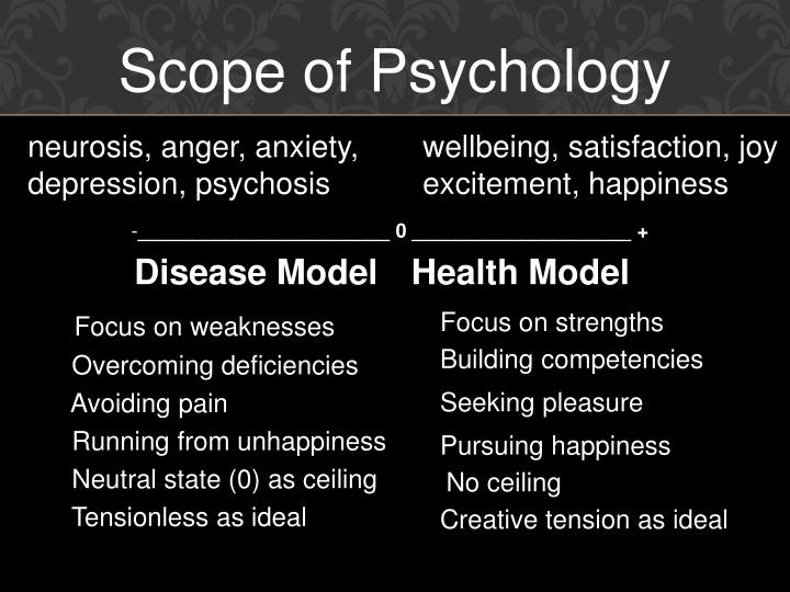 Scope of Psychology