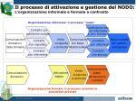il processo di attivazione e gestione del nodo l organizzazione informale e formale a confronto