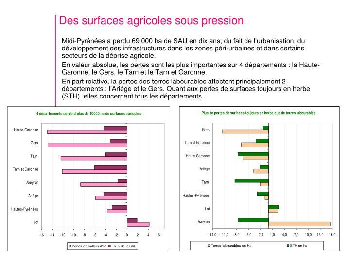 Des surfaces agricoles sous pression