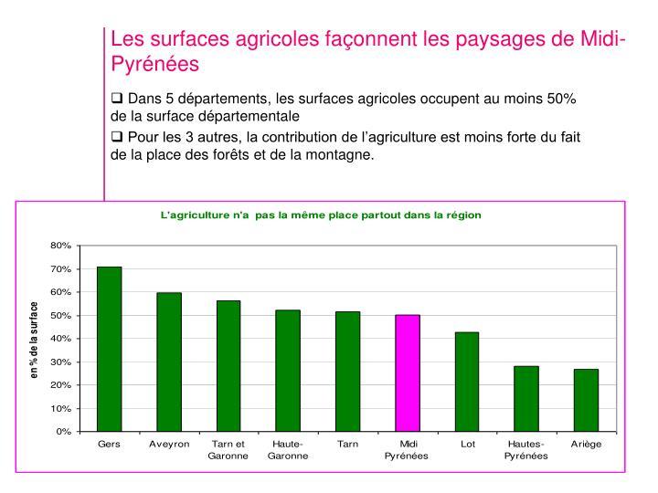 Les surfaces agricoles façonnent les paysages de Midi-Pyrénées