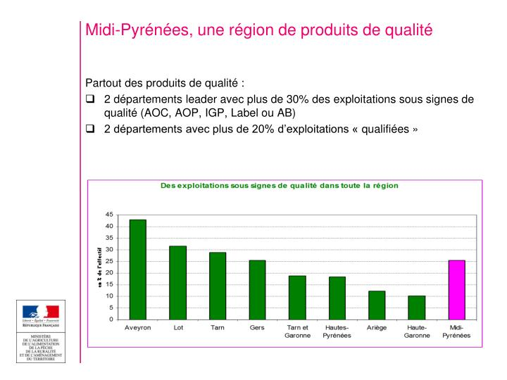 Midi-Pyrénées, une région de produits de qualité