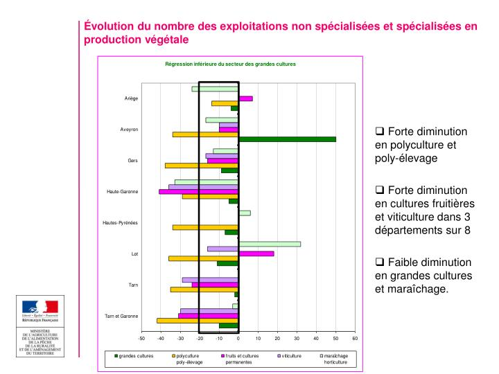 Évolution du nombre des exploitations non spécialisées et spécialisées en production végétale