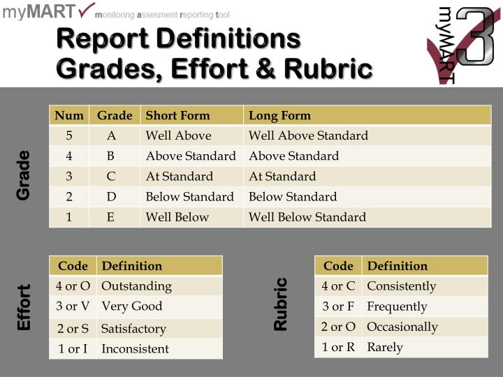 Report Definitions