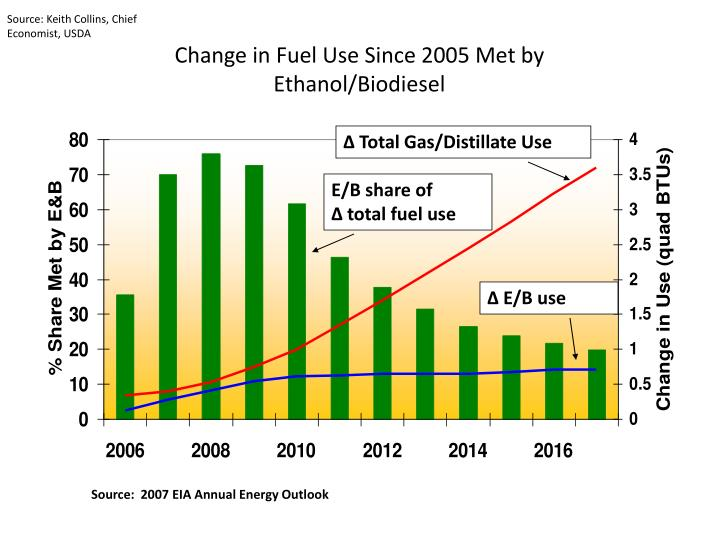 Source: Keith Collins, Chief Economist, USDA