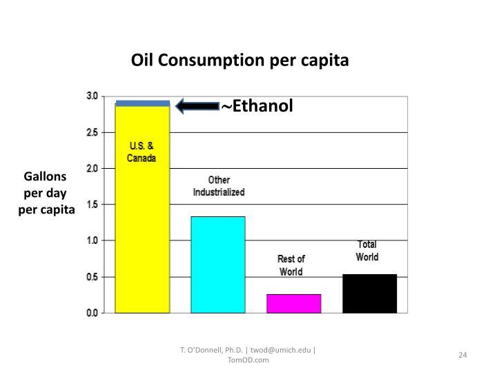 Oil Consumption per capita