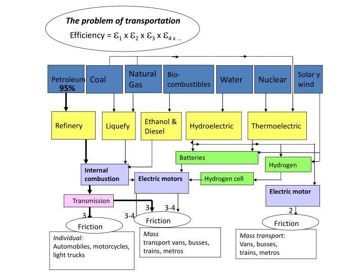 The problem of transportation