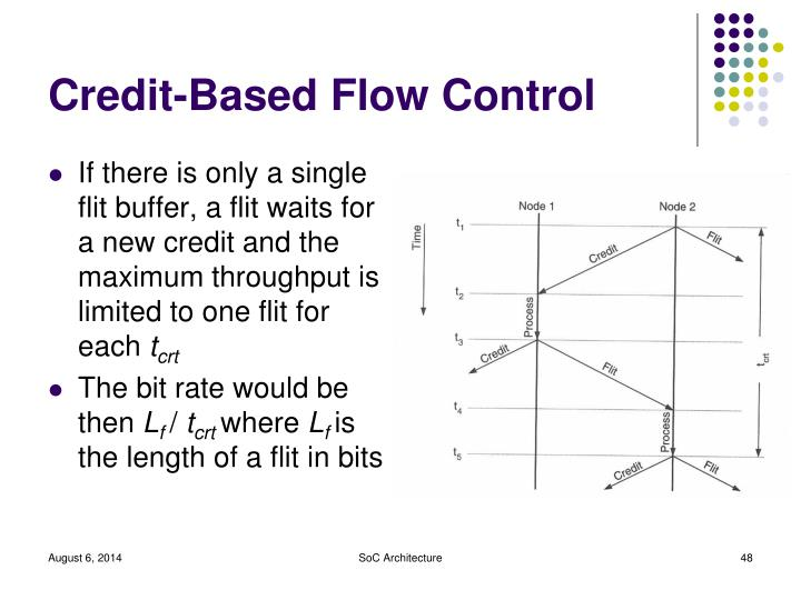 Credit-Based Flow Control