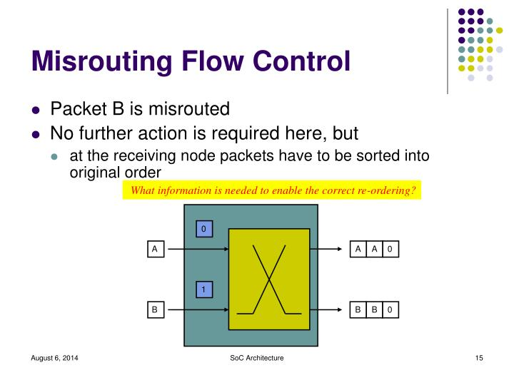 Misrouting Flow Control